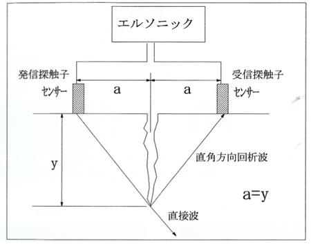 コンクリートひび割れ検査 超音波測定器(エルソニック)