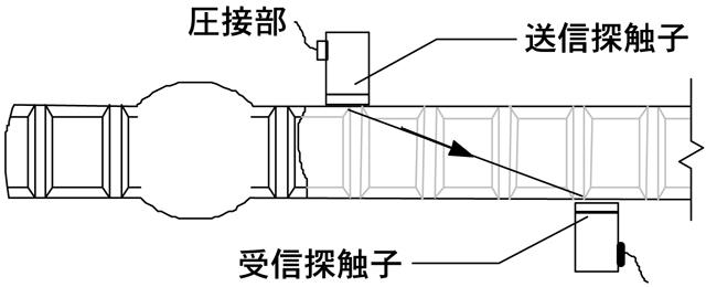 超音波探傷試験(鉄筋圧接部)