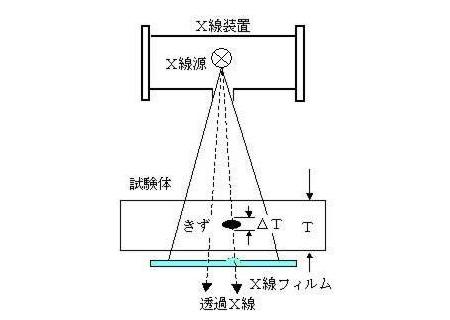 測定の原理